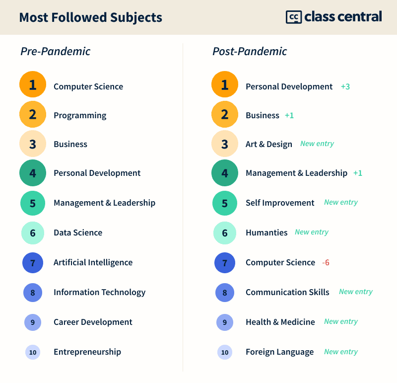 Most followed subjects online education