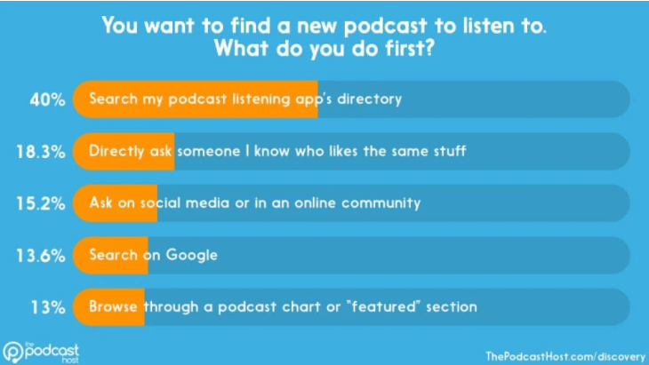 Find New Podcast Statistics
