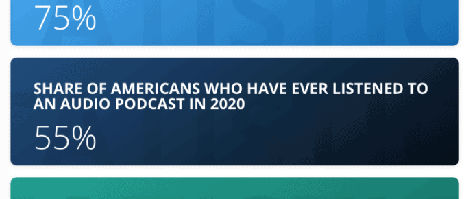 Share of Americans Podcast statistics