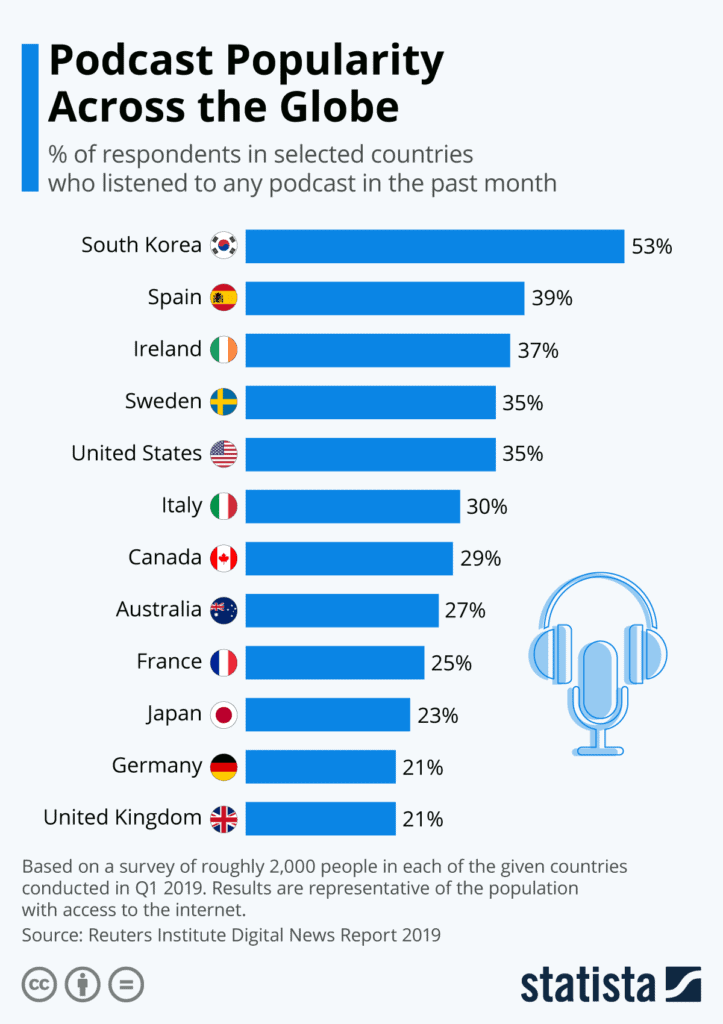 Podcast Popularity Across The Globe