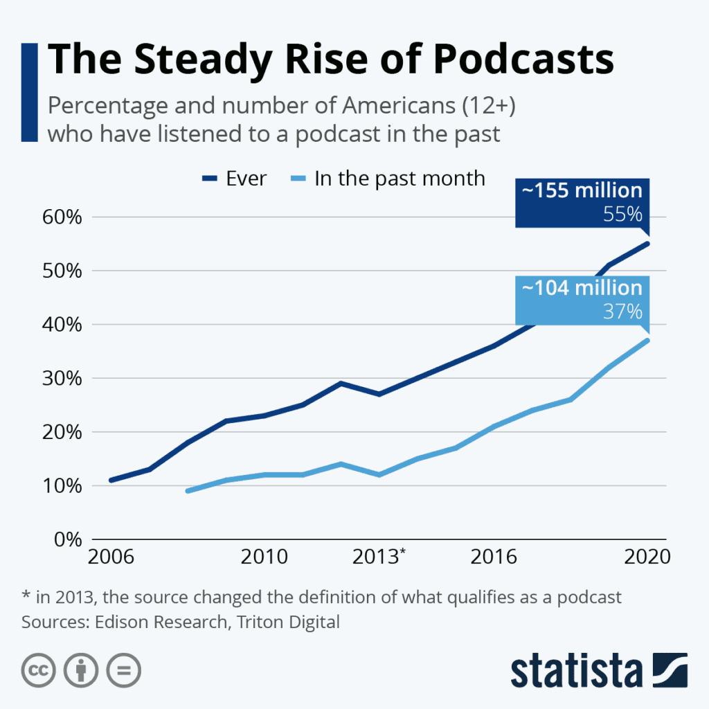 The Steady Rise Of Podcast Stastics