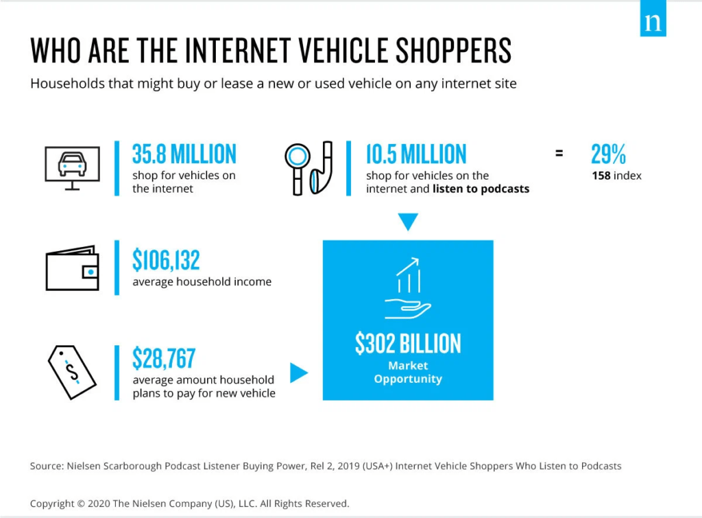 Internet Vehicles Shoppers Podcast
