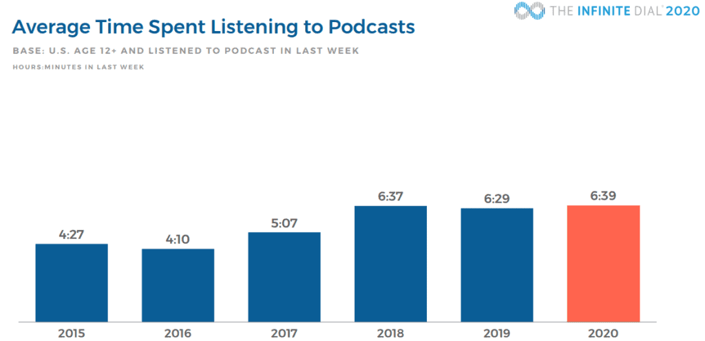 Average Time Spent Listening Podcast Statistics To Podcast