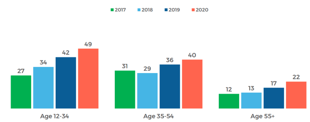 Age of Podcast Listeners Podcast Statistics