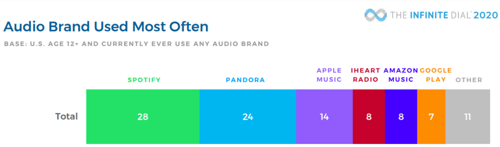 Audio Brand Used Most Often Podcast Statistics