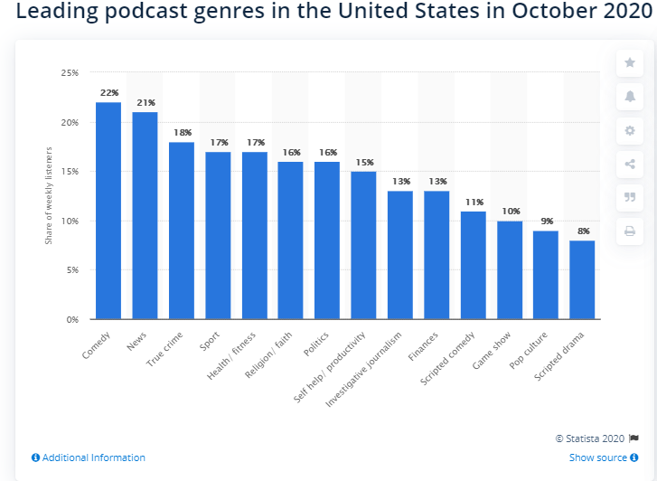 Leading Podcast genres in U.S Podcast Statistics