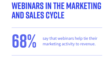Webinars Scheduled in the Morning Have a Relatively Higher Attendance Rate