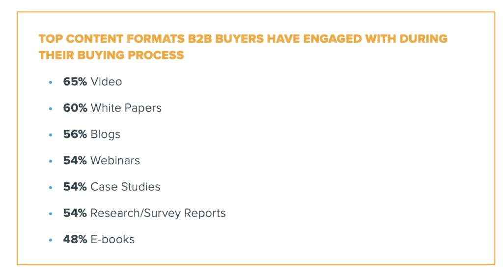 The top content formats that b2b Buyers have engaged with Webinar Statistics