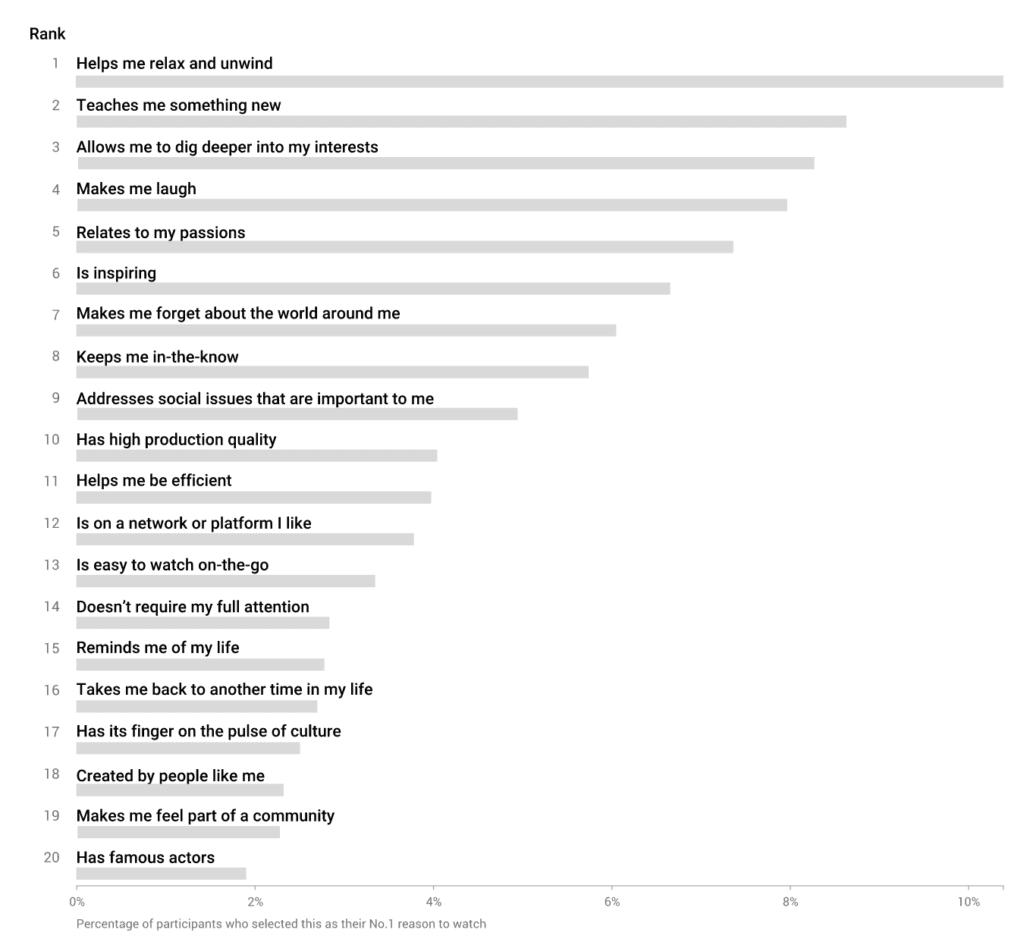 Key YouTube Stats 2021_
