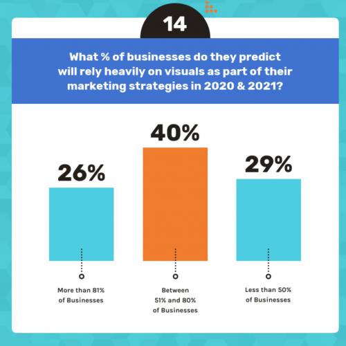 Visual content percentages